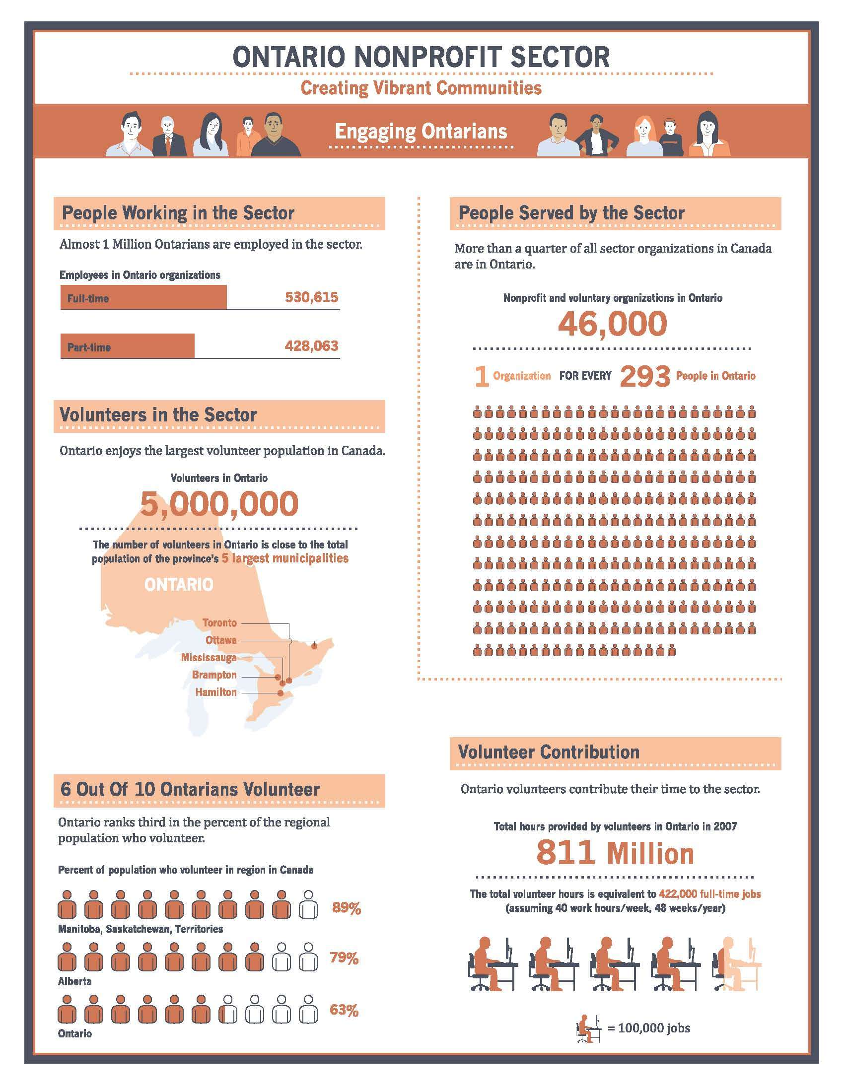 Nonprofit sector infographic