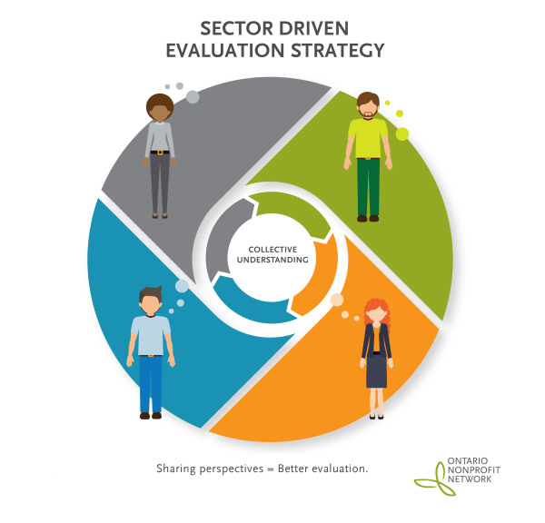 A Sector Driven Evaluation Strategy