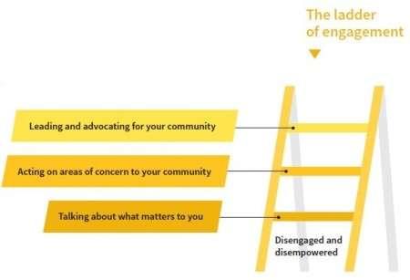 Democracy: Ladder of engagement