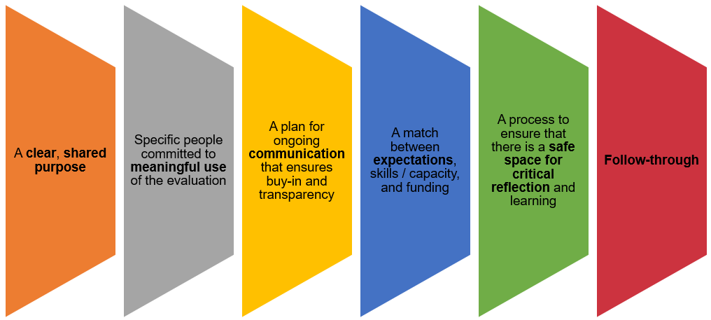 What We Learned From Talking Evaluation to Funders
