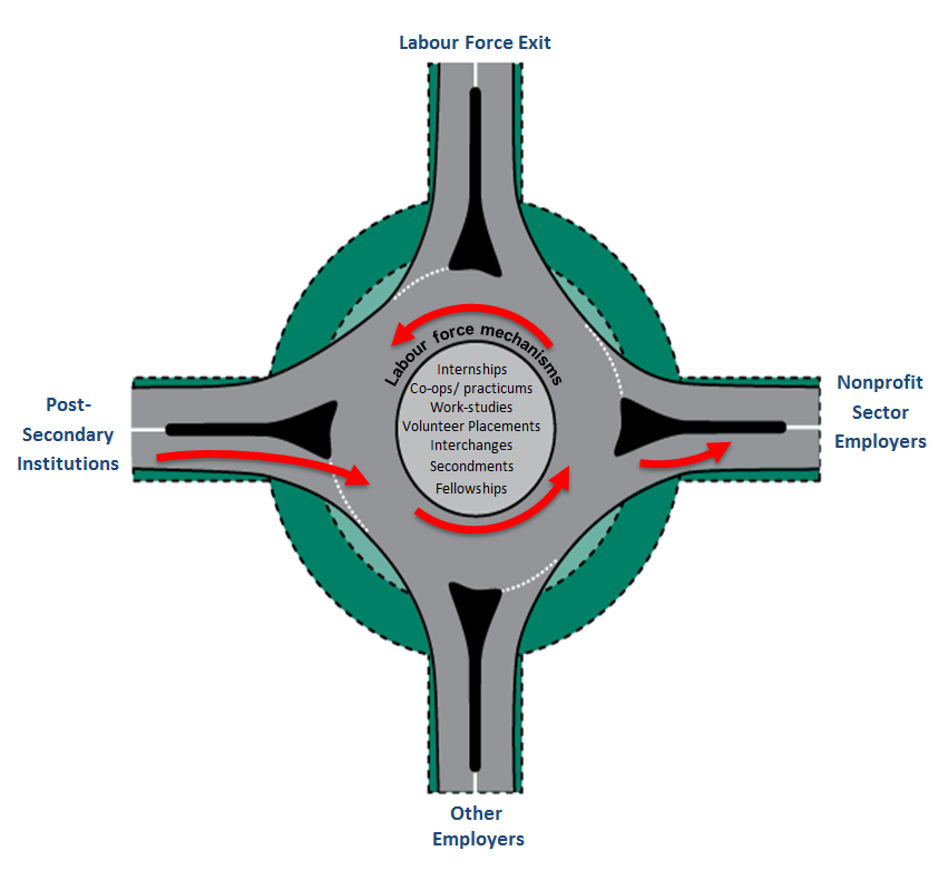 Labour Force Traffic Circle