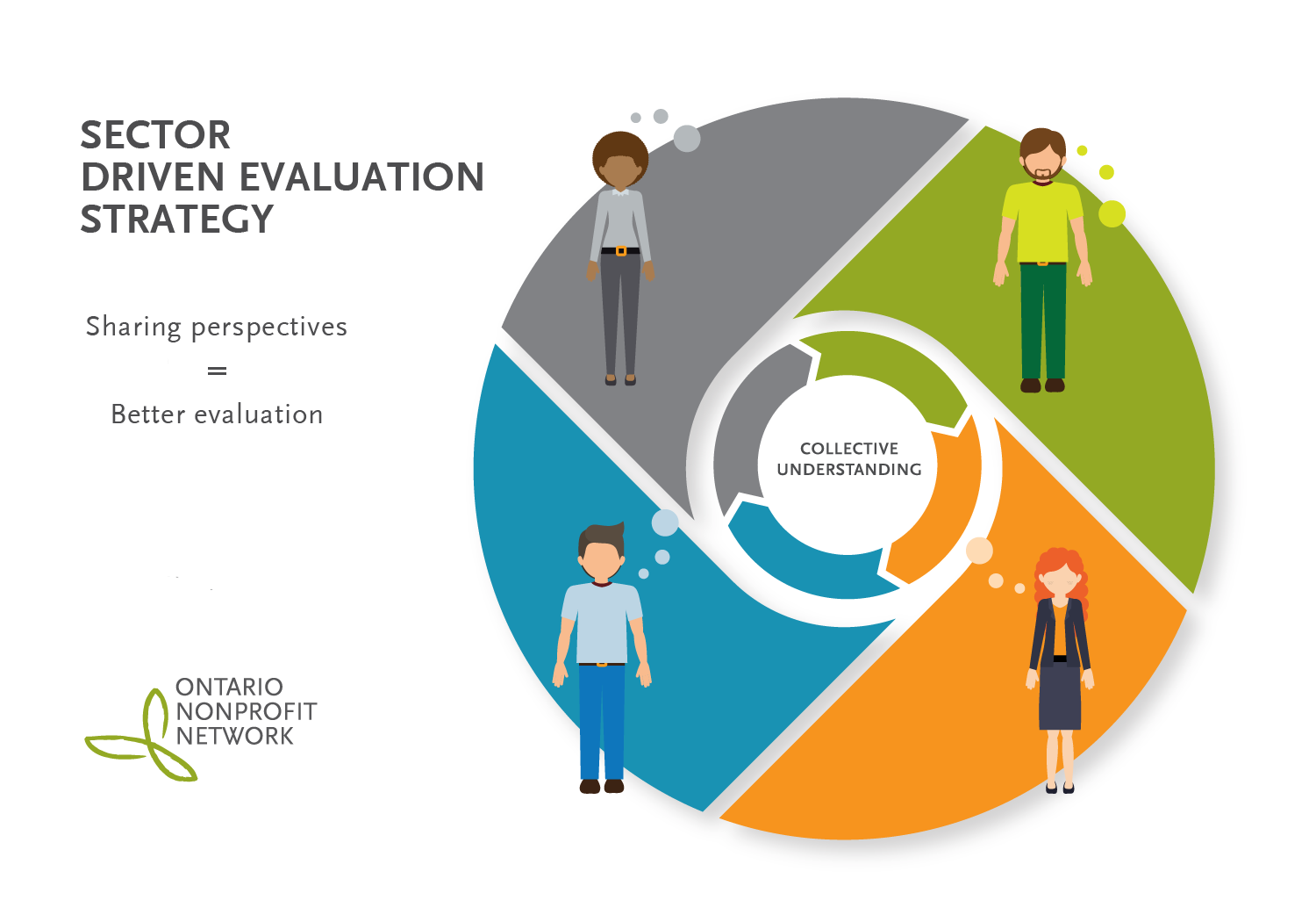 Learning from the Literature: A First Step Toward Developing a Sector Driven Evaluation Strategy