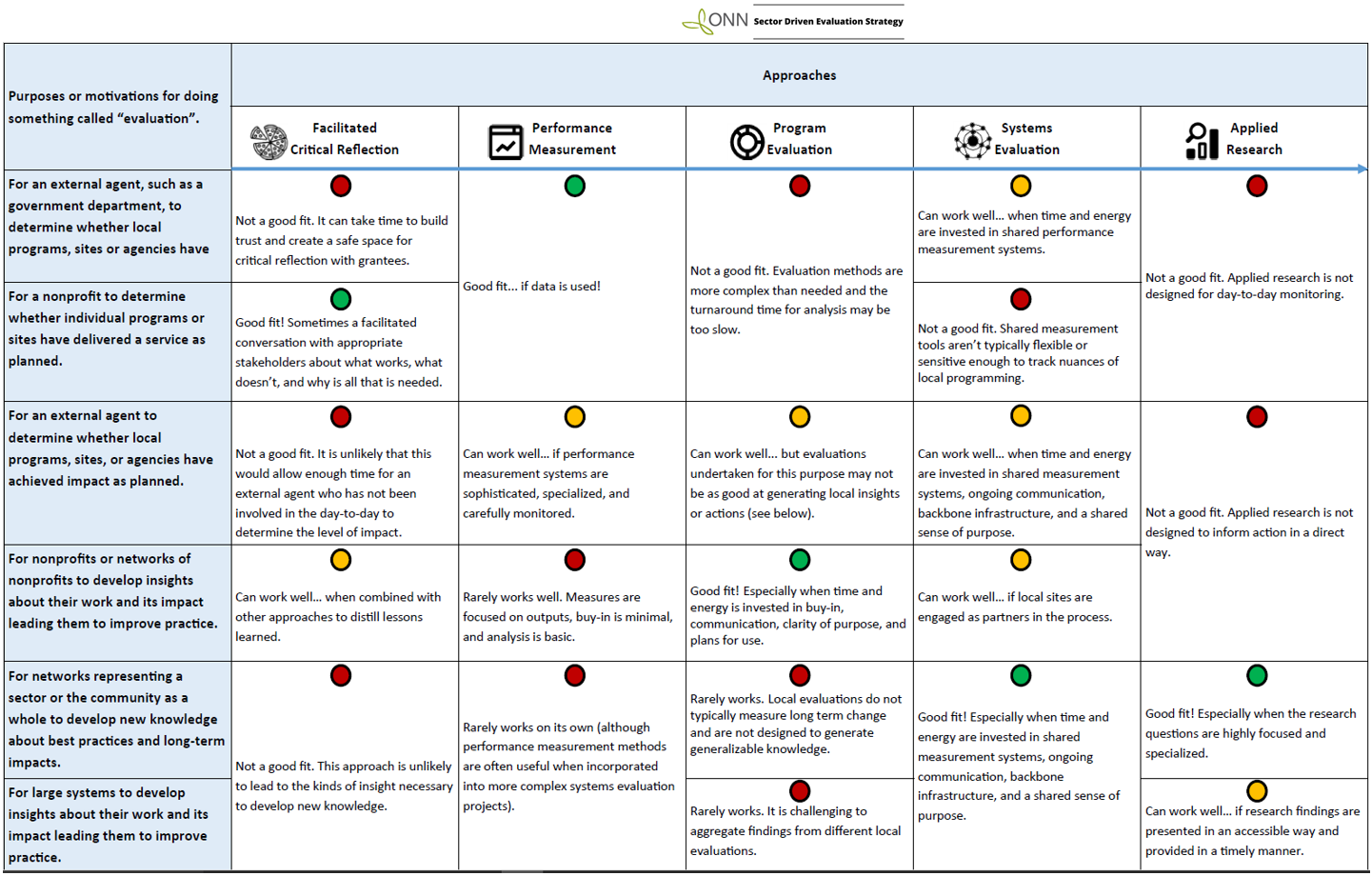 Evaluation Approaches Resource 2.0 Graphic