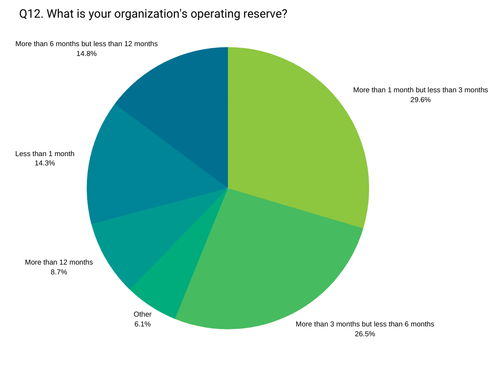 operating reserves 2019