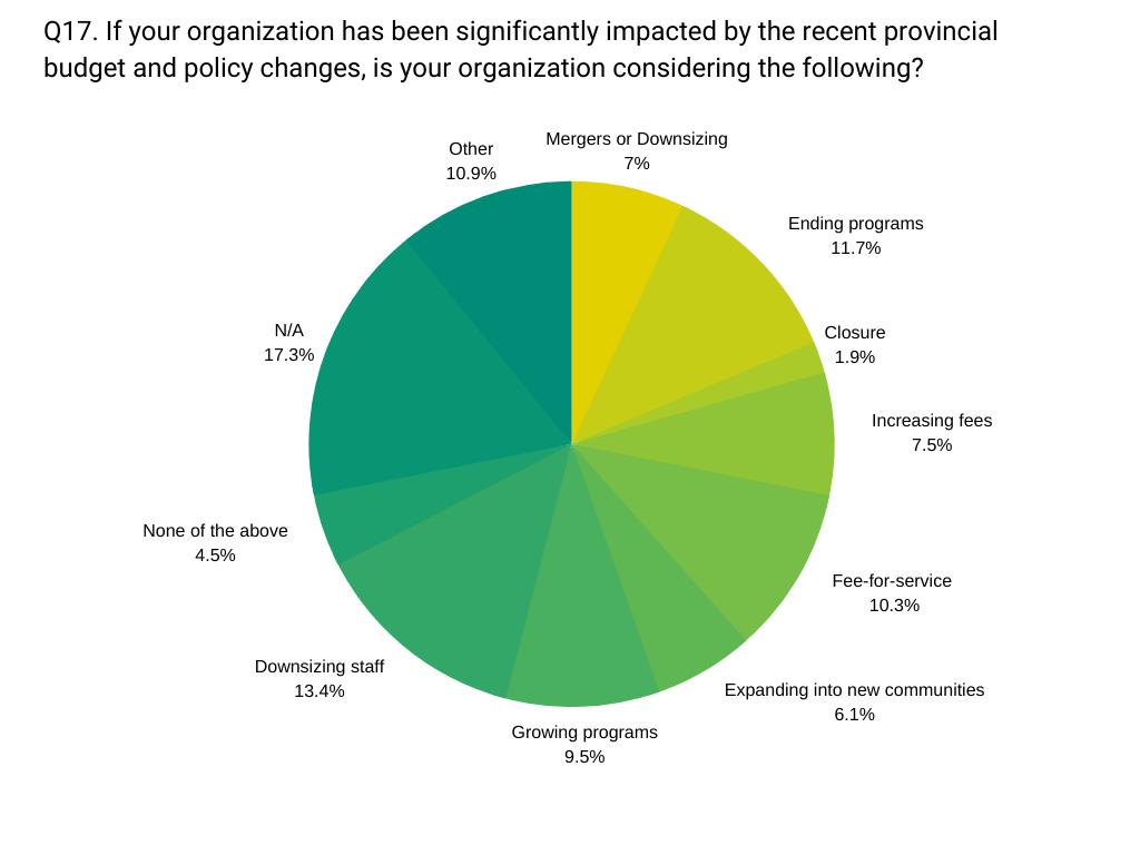 organizational responses 2019